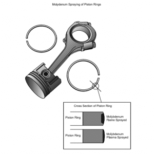 Thermal-spraying-of-piston-rings