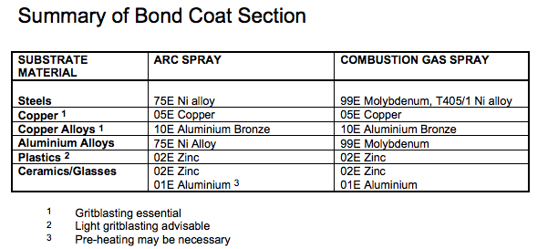 Summart Of Bond Coat Section