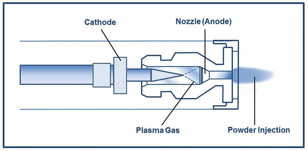 Plasma Illustration
