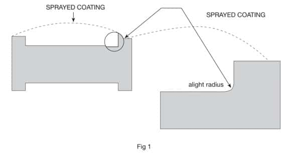 Preliminary Machining For Preparation Of Thermal Spraying For Faq