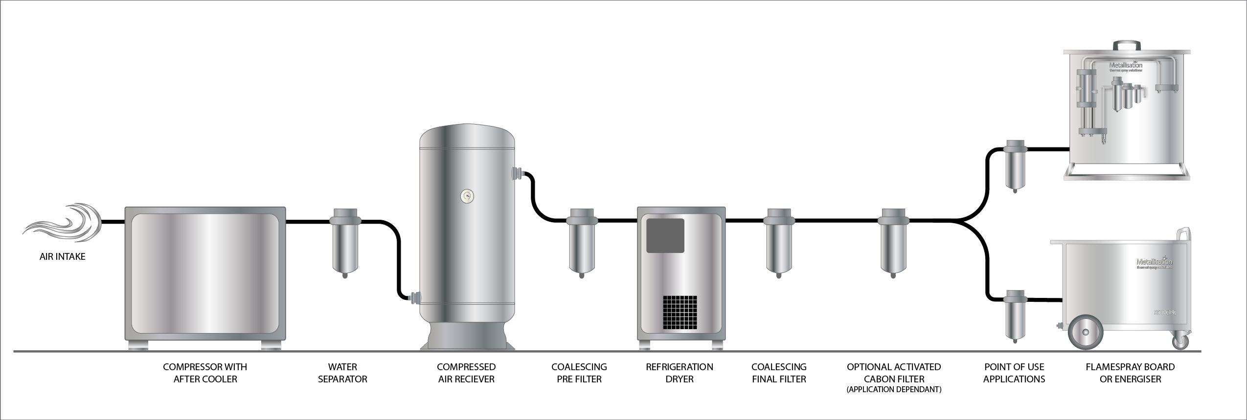 Compressed Air Setup Info Graphic